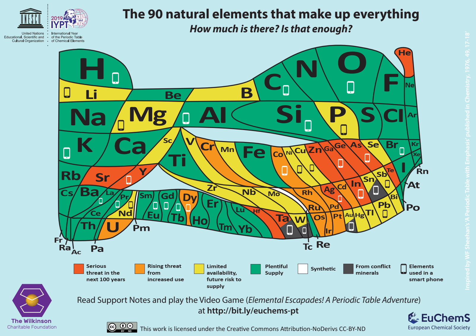 Endangered elements periodic table