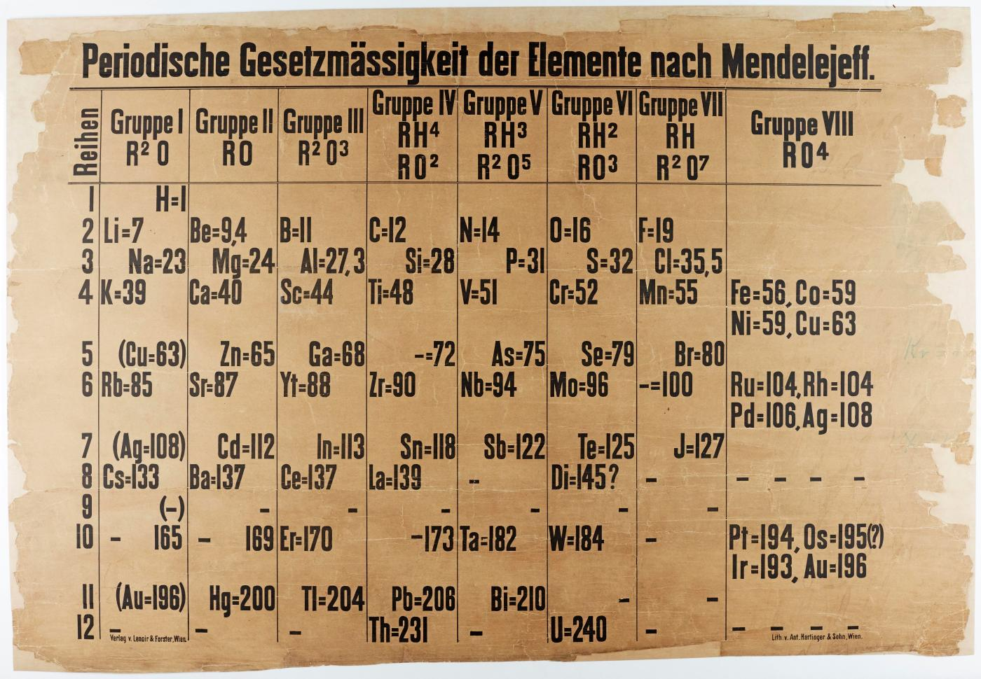 Worlds oldest periodic table acter conservation.